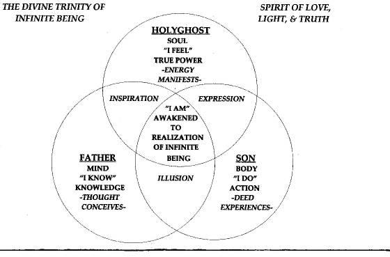 Peace Within Trinity Diagram